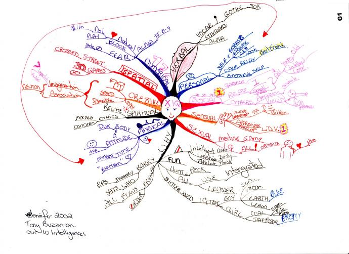 10 Intelligence Mind Map - on