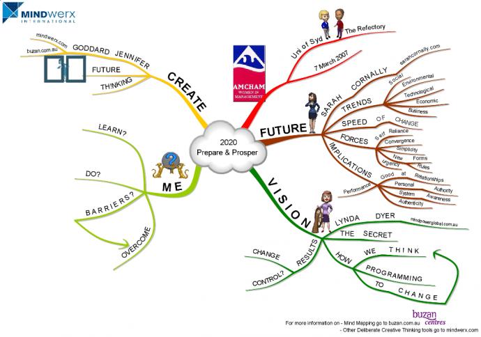 Mind Map 2020 Prepare & Prosper