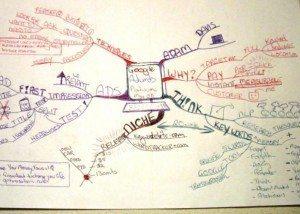 Adam Davis Google Adwords mind map examples Using Tony Buzan Mind Mapping Techniques