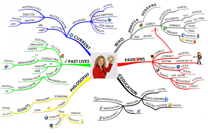 Mind Map Your CV