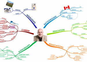 Bill Jarrard Profile mind map Using Tony Buzan Mind Mapping Techniques