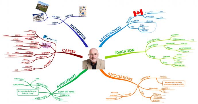 Bill Jarrard Profile mind map Using Tony Buzan Mind Mapping Techniques