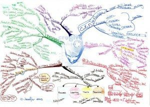 CEN - Creativity Exchange Network meeting Mind Map 2003 by Jennifer Goddard