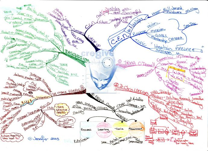 CEN - Creativity Exchange Network meeting Mind Map 2003 by Jennifer Goddard