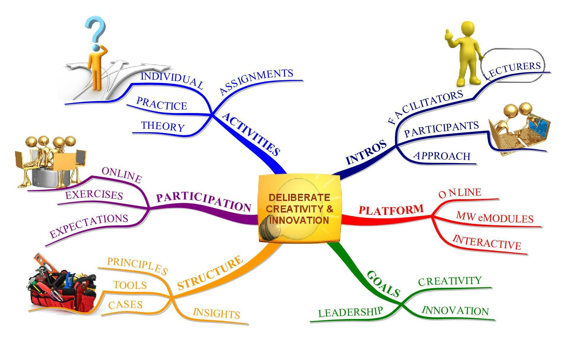 DCI-01 Welcome & Intro | Mind Mapping | Sd Reading | Innovate on