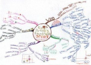 David Perkins mind map example Example Using Tony Buzan Mind Mapping Techniques