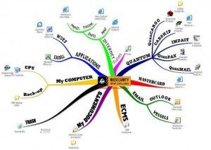 Desktop Mind Map example Using Tony Buzan Mind Mapping Techniques
