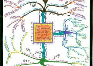 Devleen Holistic Wellness mind map example Using Tony Buzan Mind Mapping Techniques