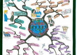Dibjot Global Understanding mind map example