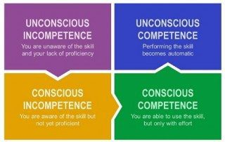 Four stages of learning competence and impact on Innovation