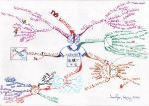 Genius Beijin School mind map example Using Tony Buzan Mind Mapping Techniques