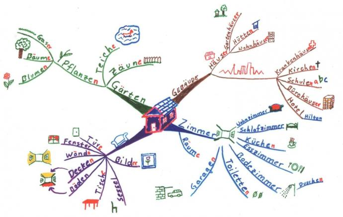 online mind mapping with Mind Map Learn German on Drawn 20office 20office 20 work together with Einfache Mindmap Software Kostenlos besides The Islamic Empire likewise Lessons Learned Template in addition Hoe Maak Je Een Mindmap.