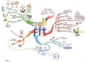 Home Physical Health Get Fit Mind Map Example Using Tony Buzan Mapping Techniques