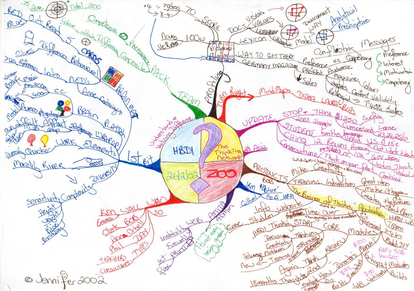 Tony Buzan Mind Map HBDI Mind Maps   Mind Map Examples   Tony Buzan Mind Mapping   Tony Buzan Mind Map