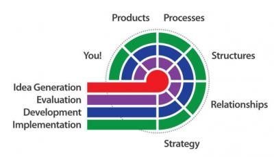 Innovation_Model_Simple_Not_Easy