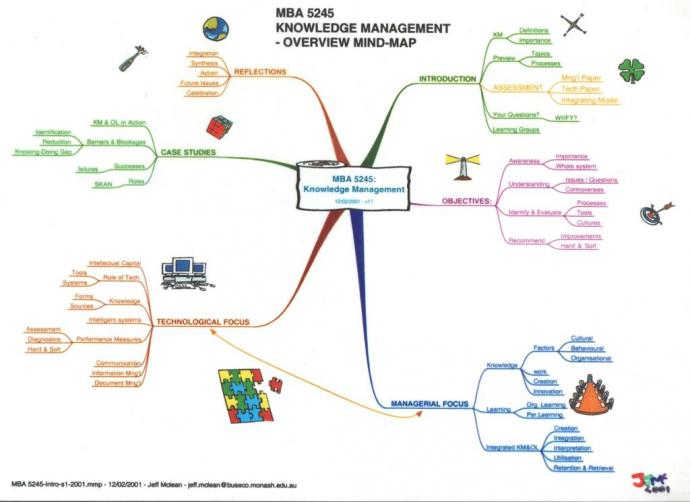 mba knowledge management mind map example