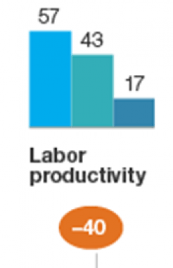 Labour_productivity_down