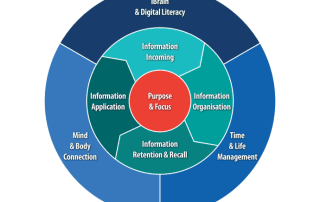 Managing Information Overload Mindwerx Model using critical and creative thinking