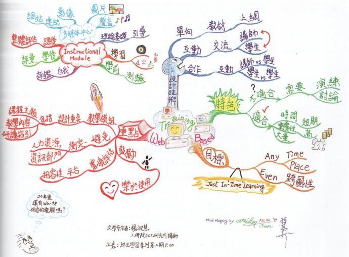 mandarin web based training mind map example using tony buzan mind mapping techniques - Web Based Mind Mapping Free