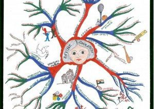 Maulshree Divine Education mind map example Using Tony Buzan Mind Mapping Techniques