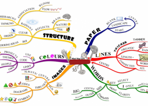 Mind Map Examples | Tony Buzan | Mind Map Courses Australia