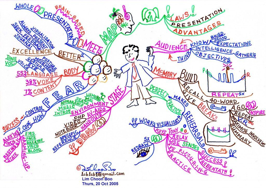 Mind Map Present Yourself Book Mind Map - Mind Map Examples - Tony Buzan Mind Mapping