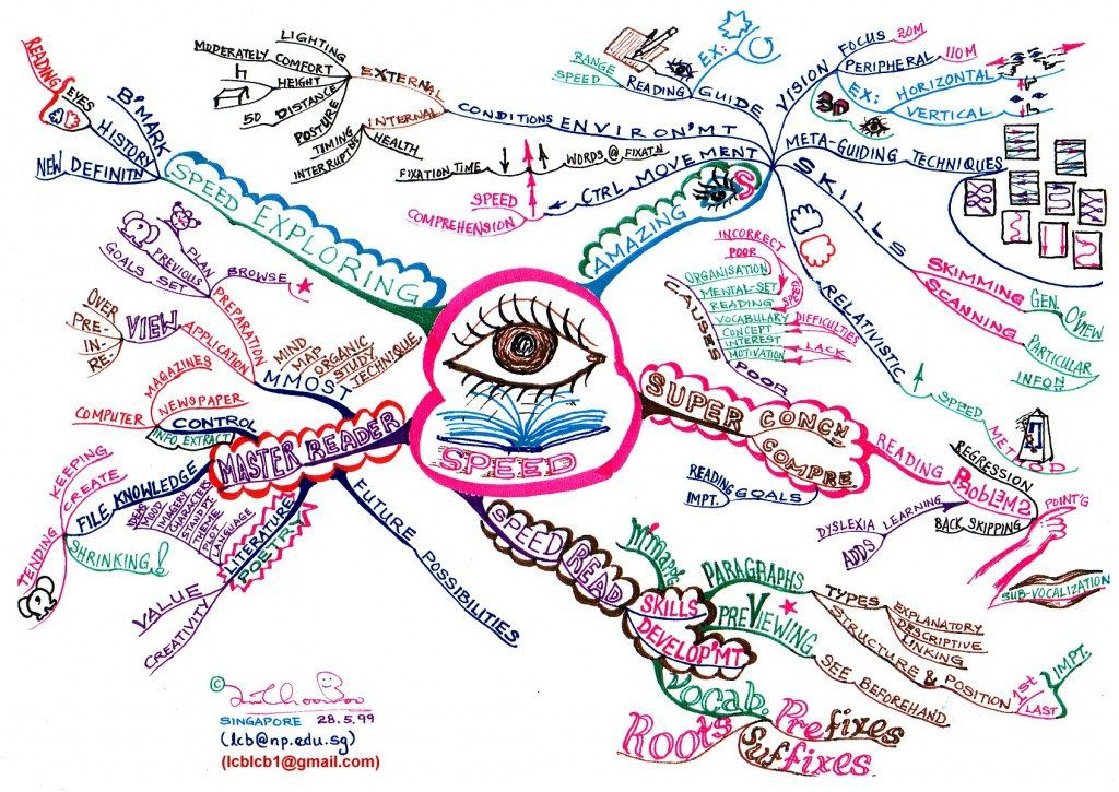 Mind Map Speed Reading Book Mind Map - Mind Map Examples - Tony Buzan Mind Mapping