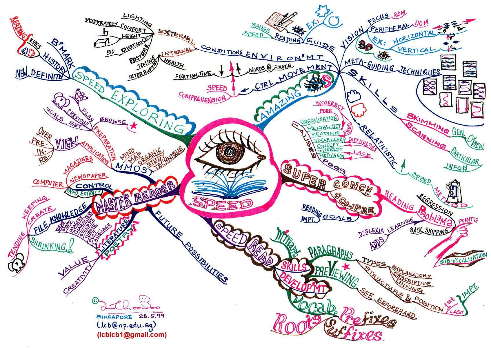 The Mind Map Book Tony Buzan