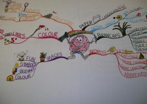 Mind Map laws example Using Tony Buzan Mind Mapping Techniques