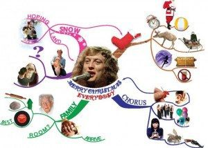 Phil Chamber Christmas Card mind map example Using Tony Buzan Mind Mapping Techniques