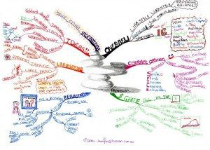 Provision Mind Map Example Using Tony Buzan Mind Mapping Techniques