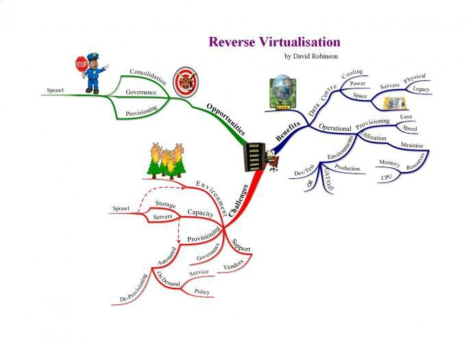 Reverse Virtualisation mind map example Using Tony Buzan Mind Mapping Techniques