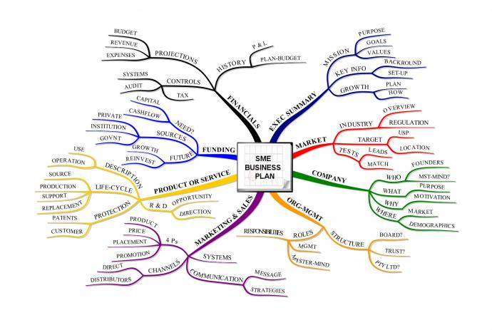 sme business plan mind map. Black Bedroom Furniture Sets. Home Design Ideas
