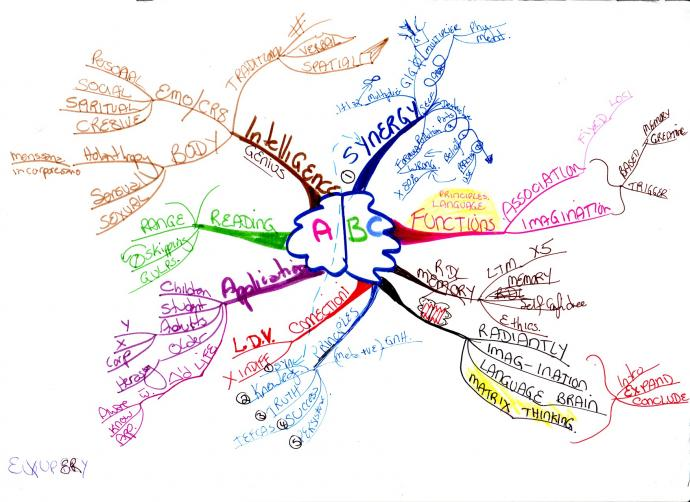 abc mind map example Using Tony Buzan Mind Mapping Techniques