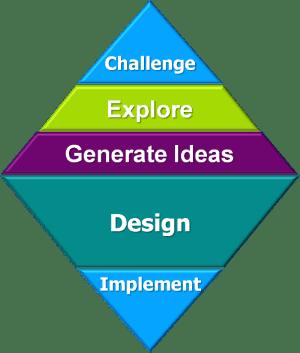applied-creativity-innovation-mindwerx-300x