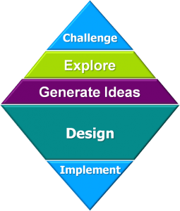 applied-creativity-innovation-mindwerx-500