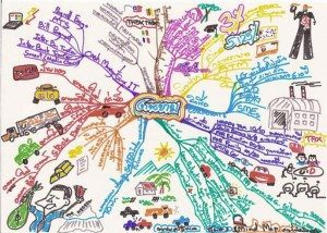banking products mind map examples Using Tony Buzan Mind Mapping Techniques