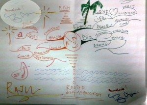 excellent mind map e xample Using Tony Buzan Mind Mapping Techniques