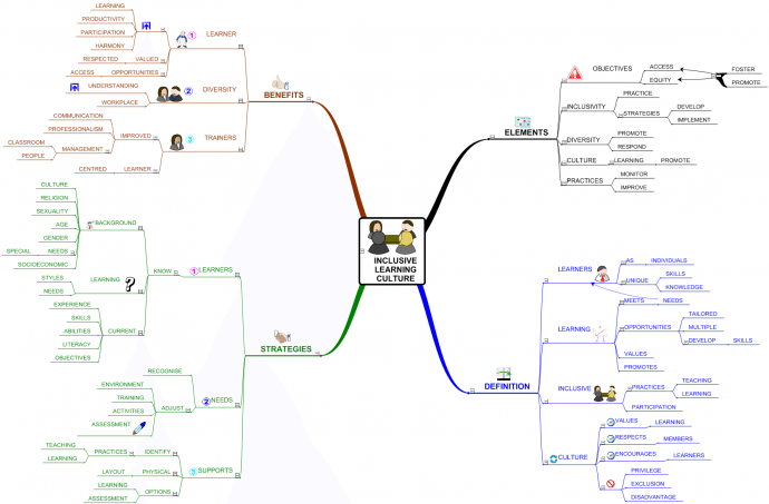 inclusive-learning-culture-mind-map-exam