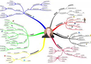 Jennifer Goddard Profile Mind Map Using Tony Buzan Mind Mapping Techniques