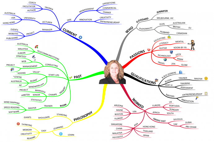 Jennifer Goddard Profile Mind Map Using Tony Buzan Mind Mapping Techniques