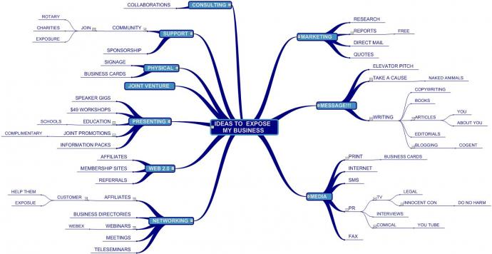 Mind Map Marketing Ideas to expose my Business - Ideas Of Map on map of data, map of sounds, map of philosophy, map of marketing, map of metlife, map of colors, map of ideology, map of systems, map of inventions, map of settings, map of views, map of values, map of writing, map of sociology, map of innovation, map of activities, map of thinking, map of quotes, map of issues, map of economies,