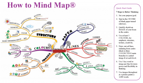 How To Mind Map How To Mind Map Workbook Pack Of 10 | Tony Buzan | Mind Mapping