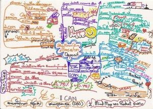 promotion of bank deposit mind map example Using Tony Buzan Mind Mapping Techniques