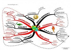 research mind map gallery Using Tony Buzan Mind Mapping Techniques