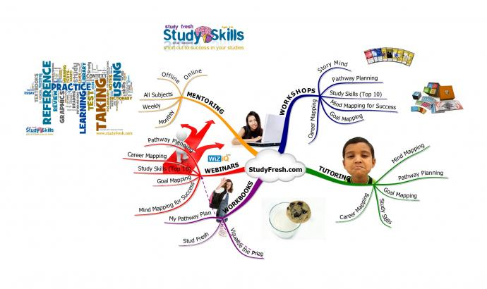 essay plan mind map Learn how to mind map and how mind mapping helps students comprehend, create new ideas, and build connections help students take notes and plan tasks.