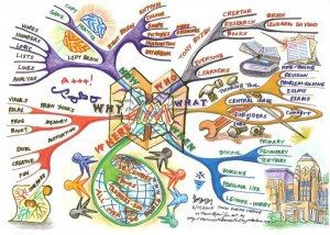 the art of mind mapping Using Tony Buzan Mind Mapping Techniques