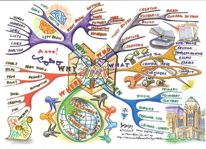 """""""mind mapping""""的图片搜索结果"""