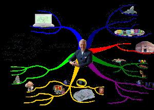 Tony Buzan profile Mind Map by Jennifre Goddard using Tony Buzan Mind Mapping Techniques