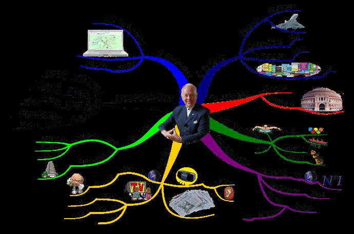 Tony Buzan Profile Mind Map
